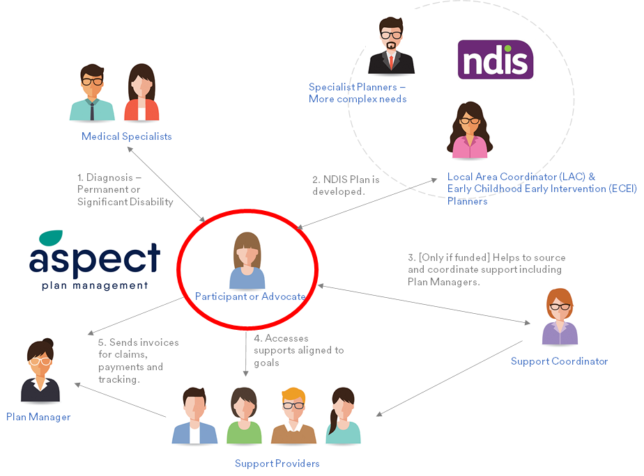 ecosystem of support